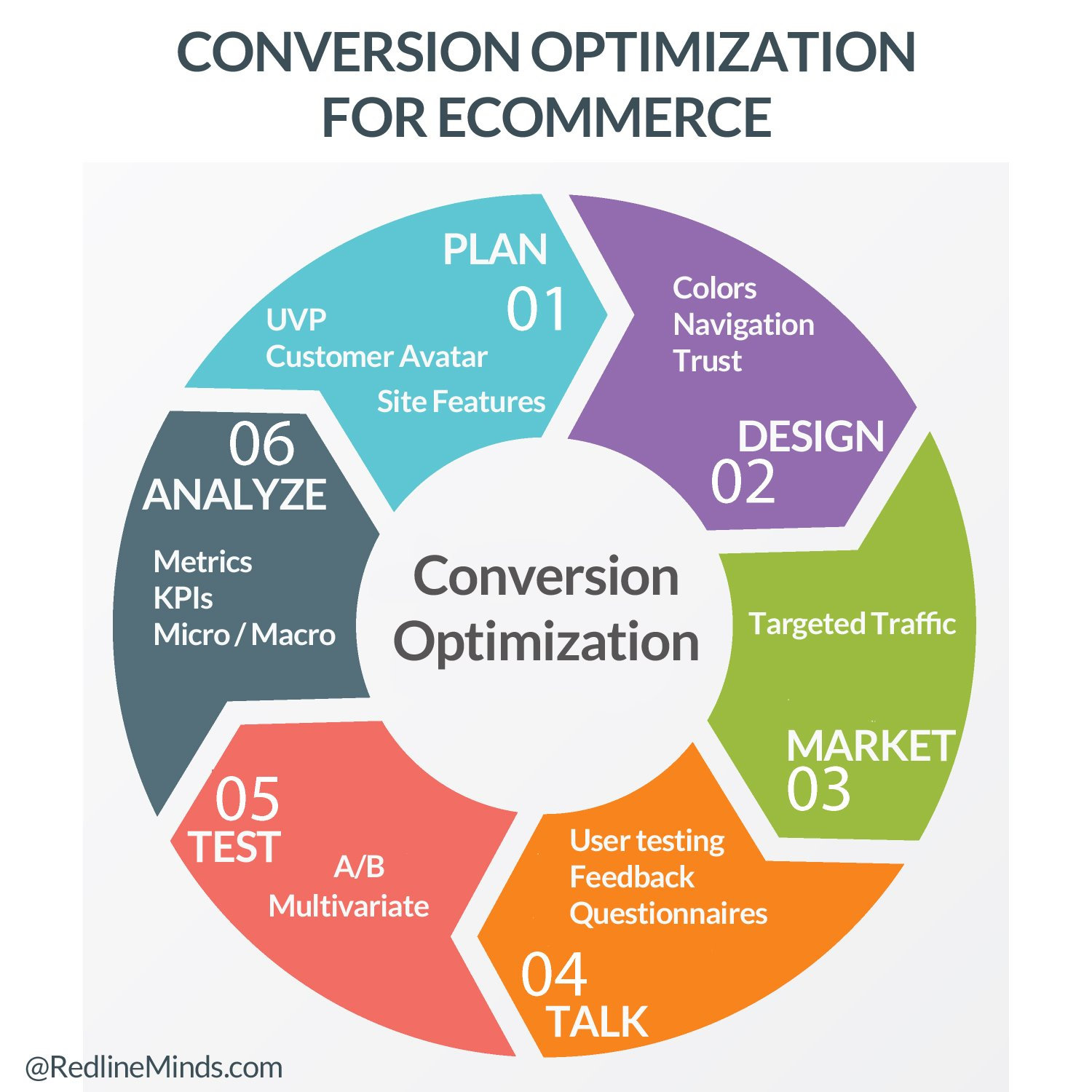 Conversion Rate Optimization (CRO): Let's Talk About it!