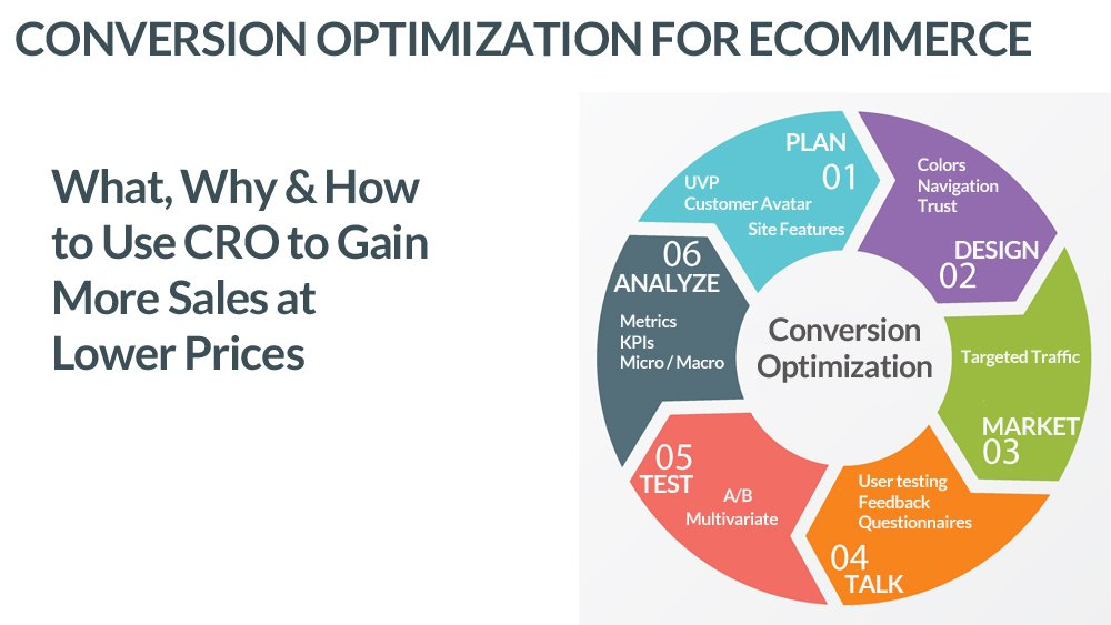 Learn what Conversion Rate Optimization is, why you need it and how to use it
