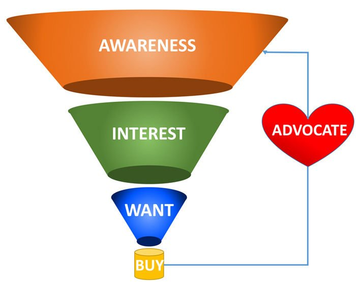 Ecommerce Marketing Funnel is also known as the ecommerce sales funnel
