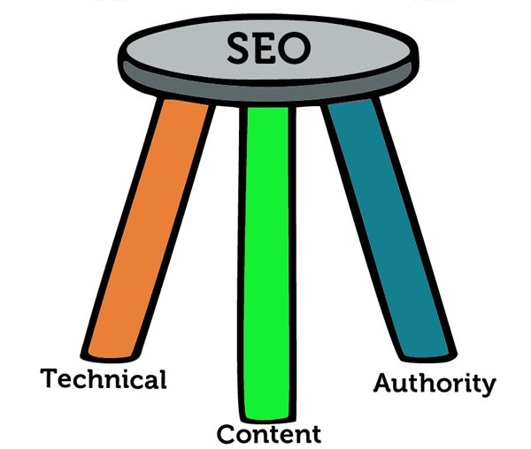 SEO is like a 3 leg stool. Skip a leg and it falls
