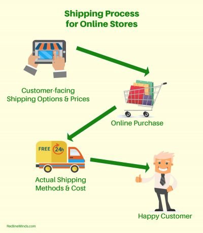 There are two parts to the shipping and fulfillment process for ecommerce