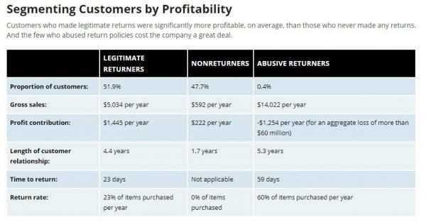 MIT Sloan research on consumer returns behavior