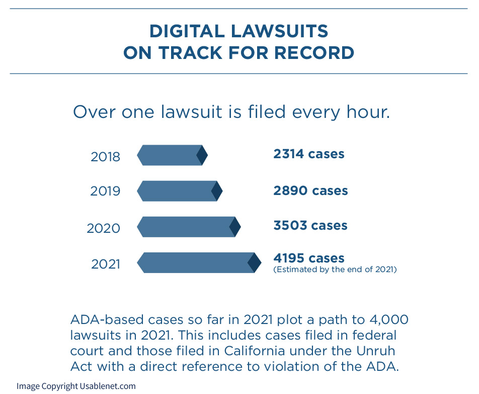 Chart of ADA lawsuits quantity growth from 2018 - 2021