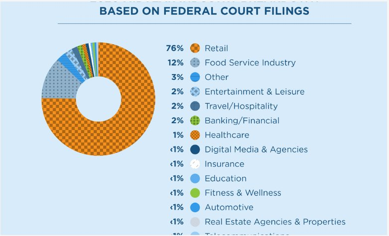 Court filing percentages of ADA lawsuit filings by industry. Retail tops the list at 76%