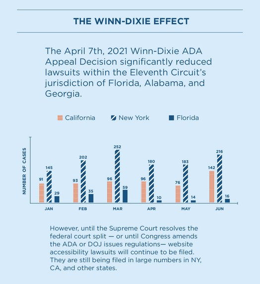 Winn Dixie's win tempered lawsuits to some degree but not enough. Chart shows case numbers by month in Florida, New York and California